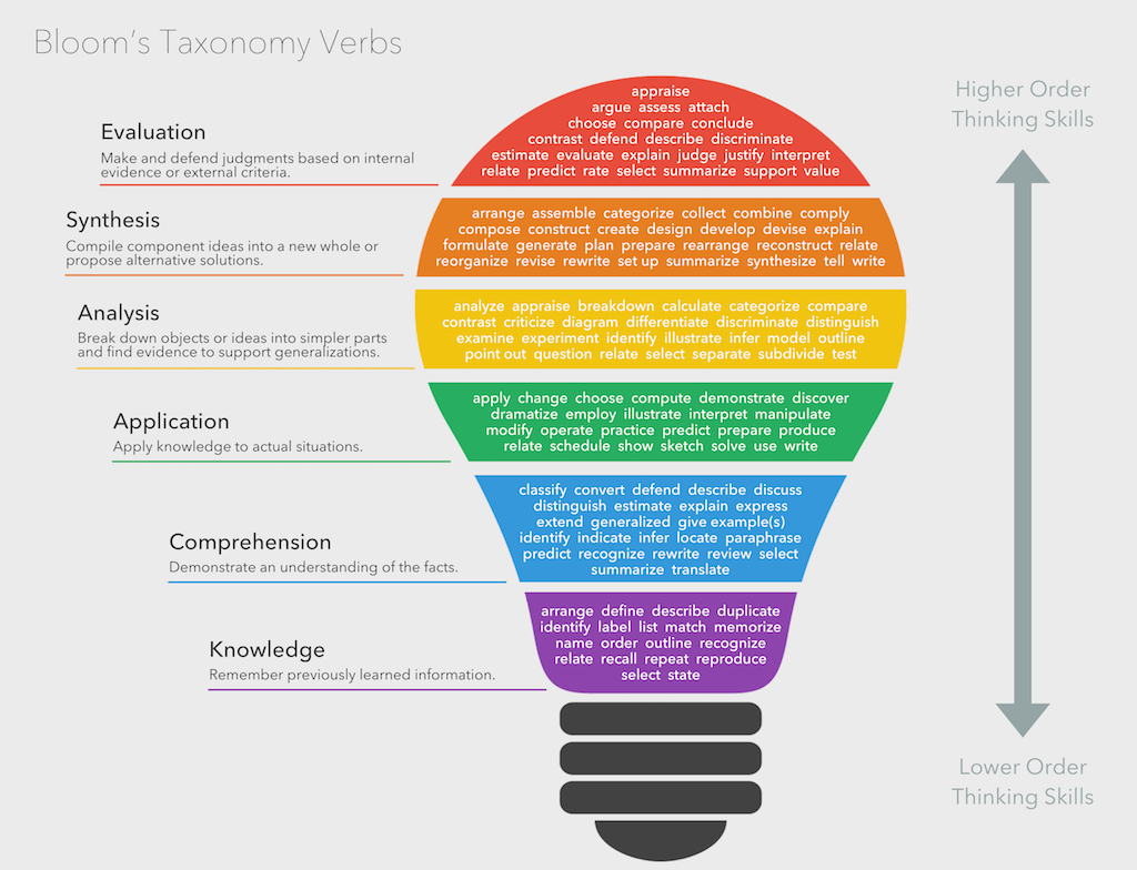Bloom's Taxonomy list of verbs in learning