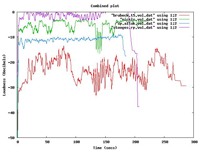 Combined plot