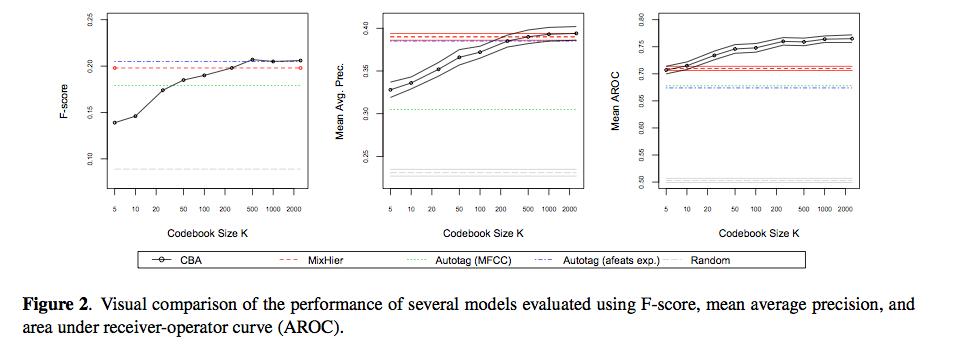 ismir2009-proceedings.pdf (page 381 of 775)