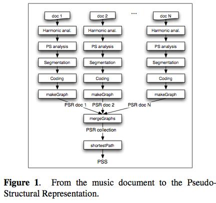 ismir2009-proceedings.pdf (page 552 of 775)