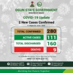 Ogun COVID-19 Update #9: 11 Total Discharged, Total Active Now 111 including 2 New Cases
