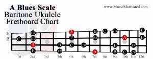 A Major Blues scale charts for Ukulele