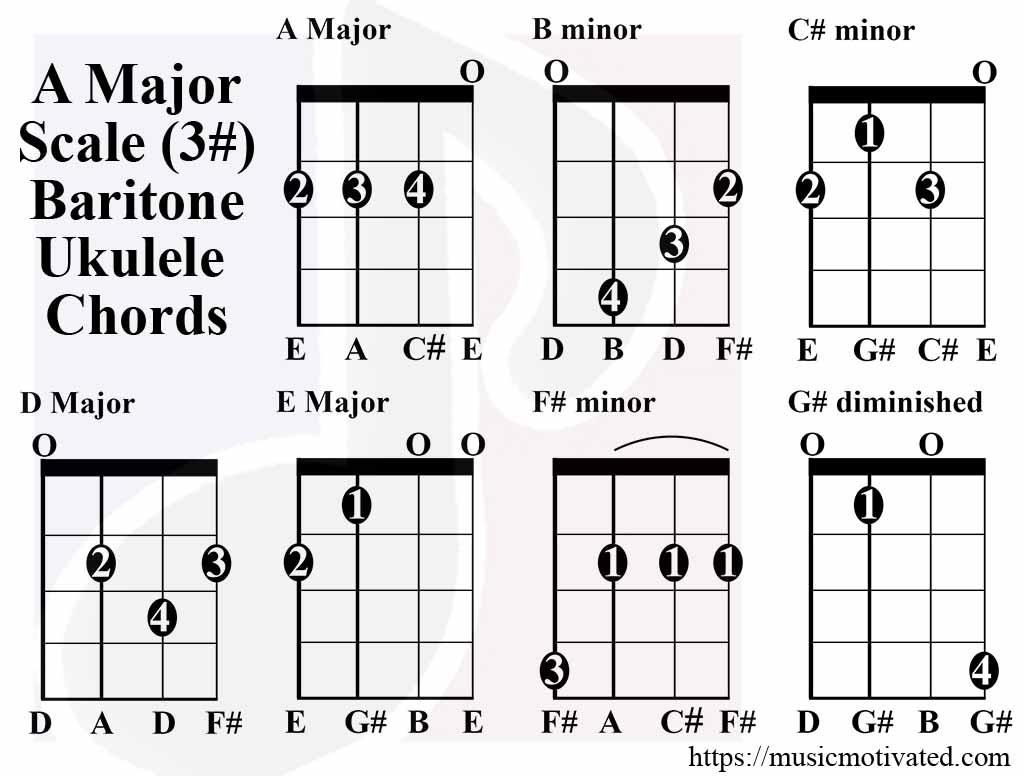 a major scale charts for ukulele