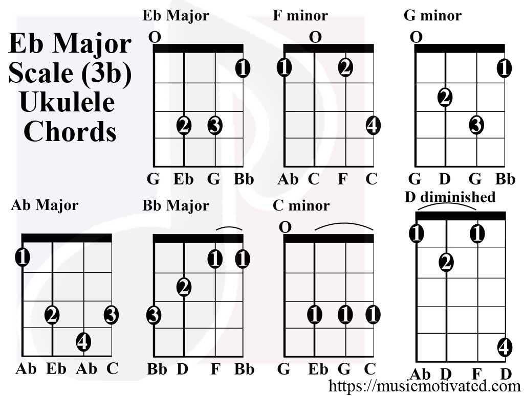 Tenor Ukulele Chord Chart
