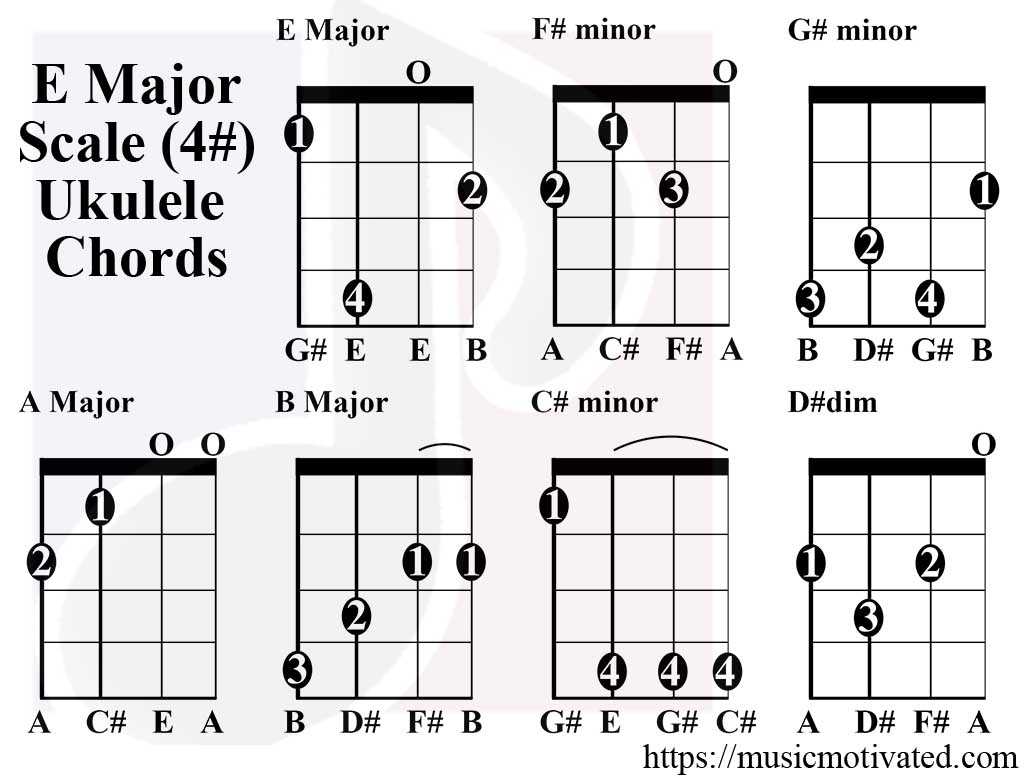 E Flat Guitar Power Chord
