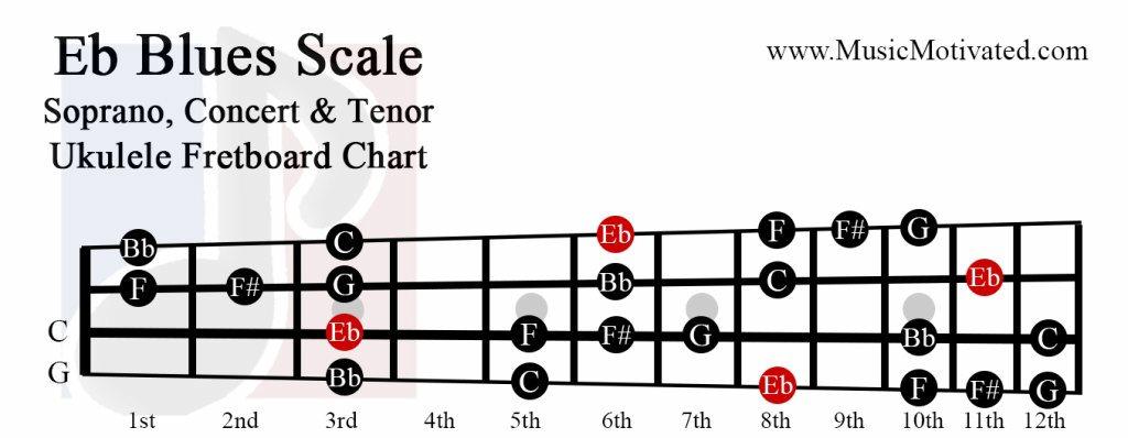 B Flat Minor Power Chords