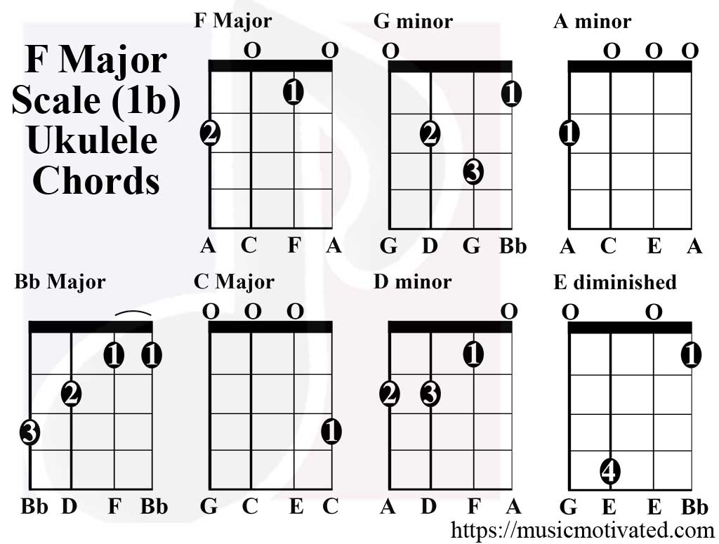 Chord Ukulele F F Major Scale Charts For Ukulele