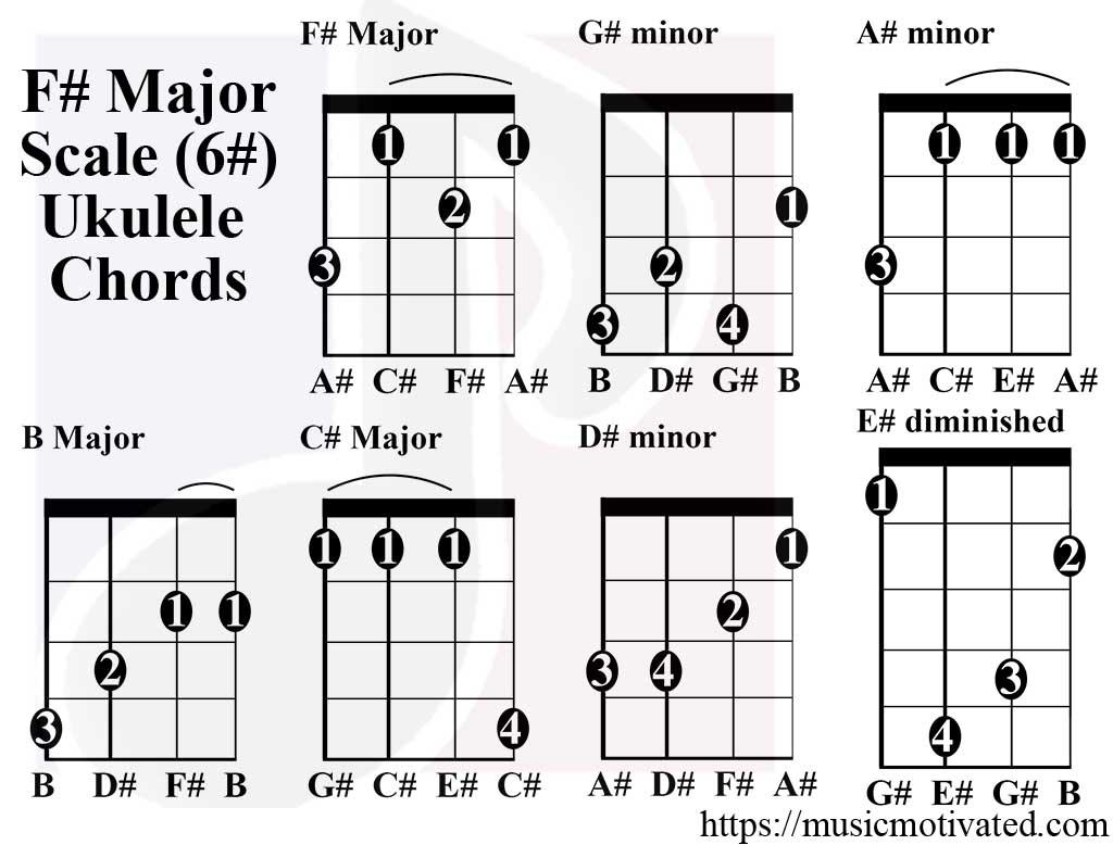 key of f flat major