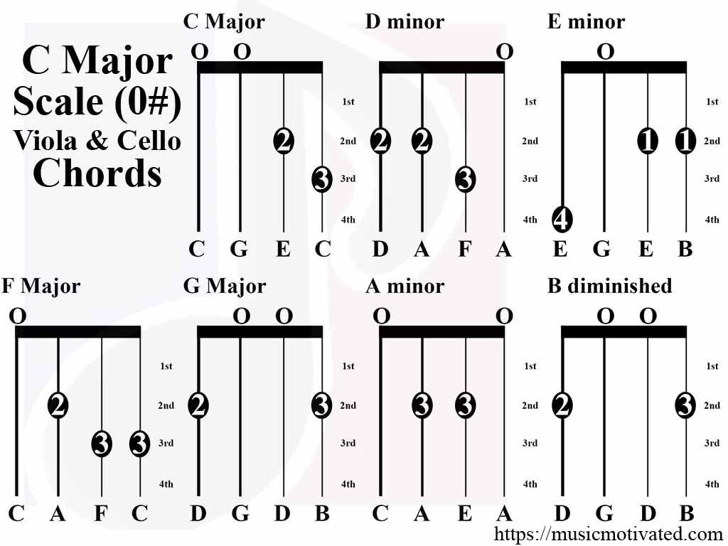 G Banjo Chords