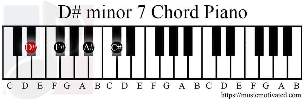 A Sharp Minor Guitar Chord