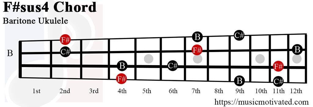 F Sharp Major Guitar Chord D