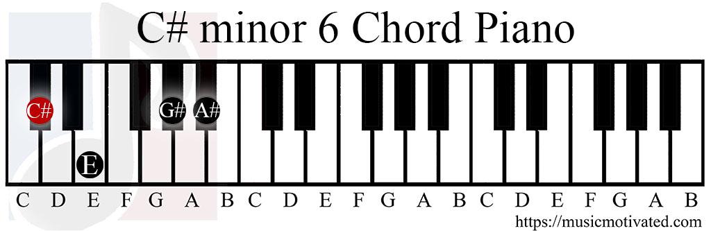 F Sharp Minor Guitar Chord