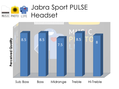 Jabra Sport Pulse Audio Rating