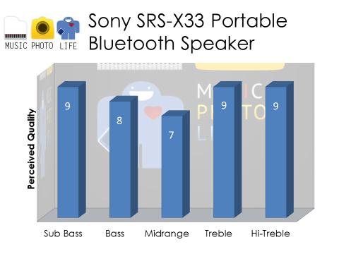 Sony SRS-X33 Audio Rating