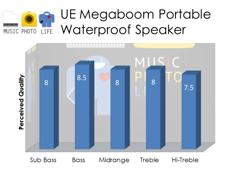 UE MEGABOOM Audio Rating