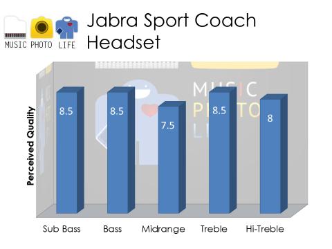 Jabra Sport Coach Audio Rating