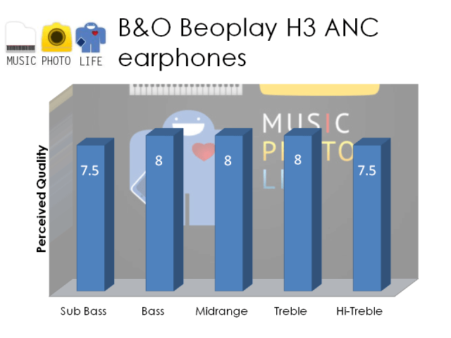 Beoplay H3 ANC rating by musicphotolife.com