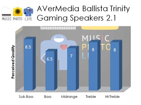 AverMedia Ballista Trinity audio rating by musicphotolife.com