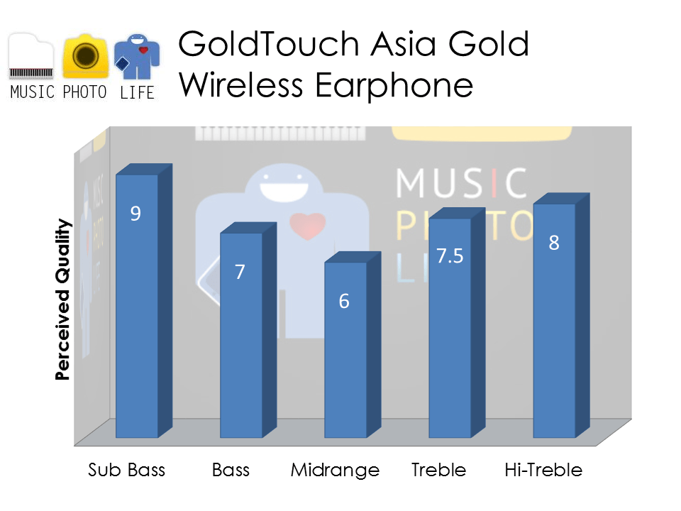 GTA Gold Earphones audio rating by musicphotolife.com