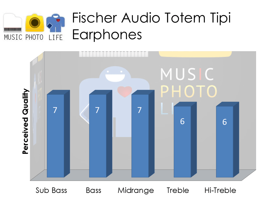 Fischer Audio Totem Tipi audio rating by musicphotolife.com