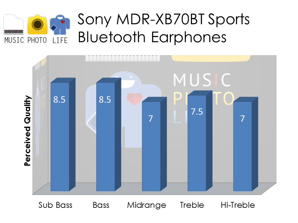 Sony MDR-XB70BT audio rating by musicphotolife.com