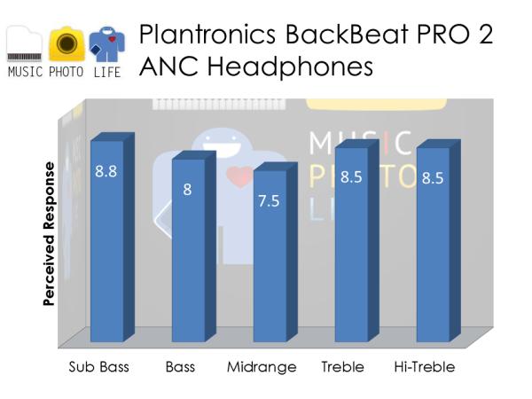 Plantronics BackBeat PRO 2 audio rating by musicphotolife.com