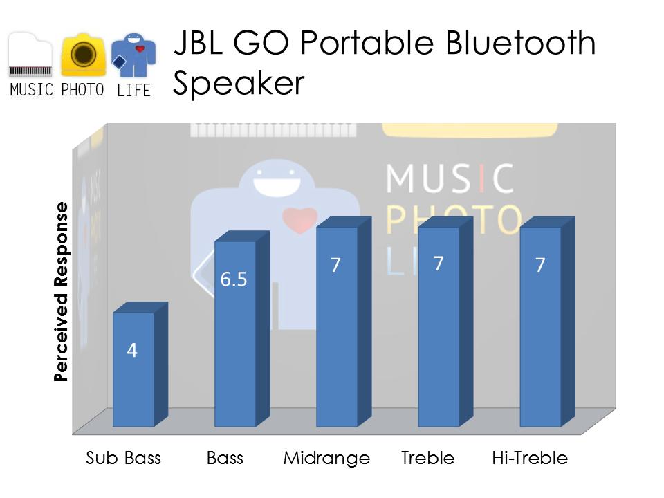 JBL GO Speaker Rating by musicphotolife.com