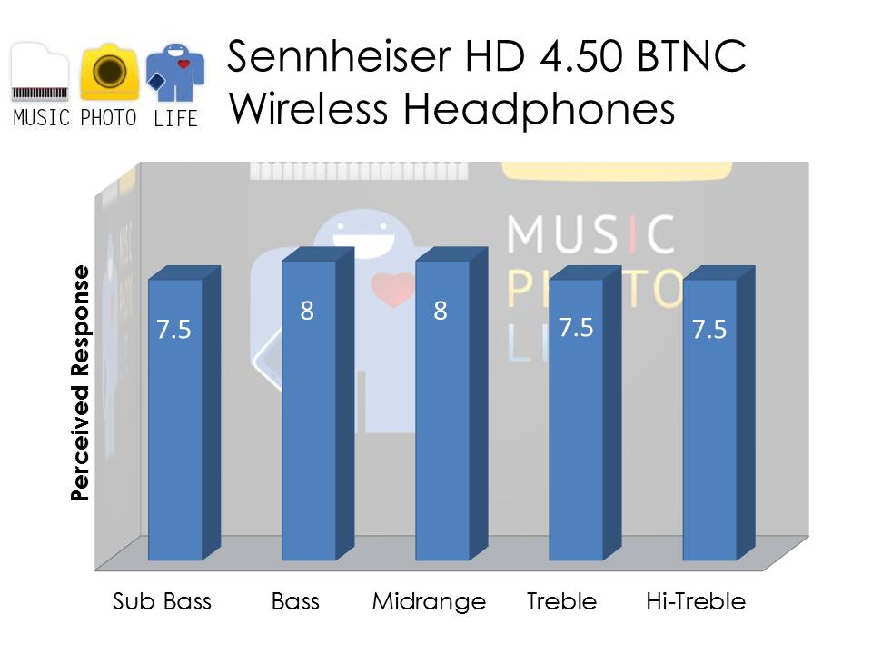 Sennheiser HD 4.50 audio rating by musicphotolife.com