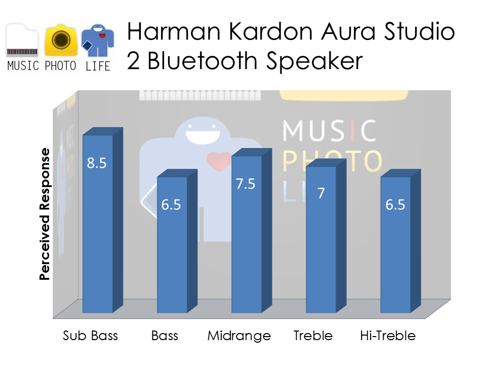 Harman Kardon Aura Studio 2 Bluetooth Speaker audio rating by musicphotolife.com