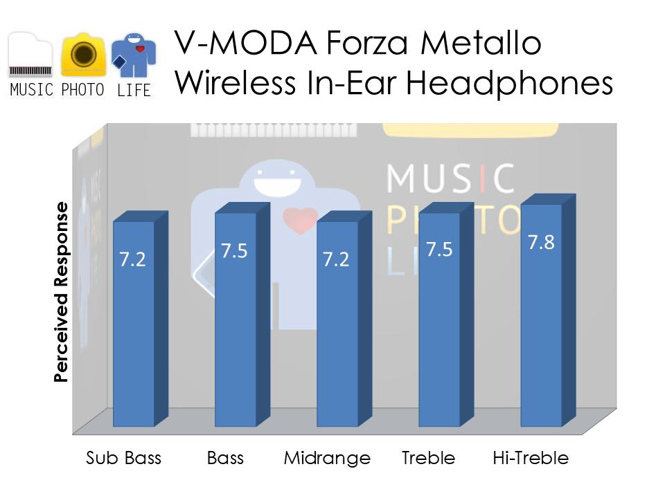V-MODA Forza Metallo Wireless Audio Rating by Chester Tan musicphotolife.com