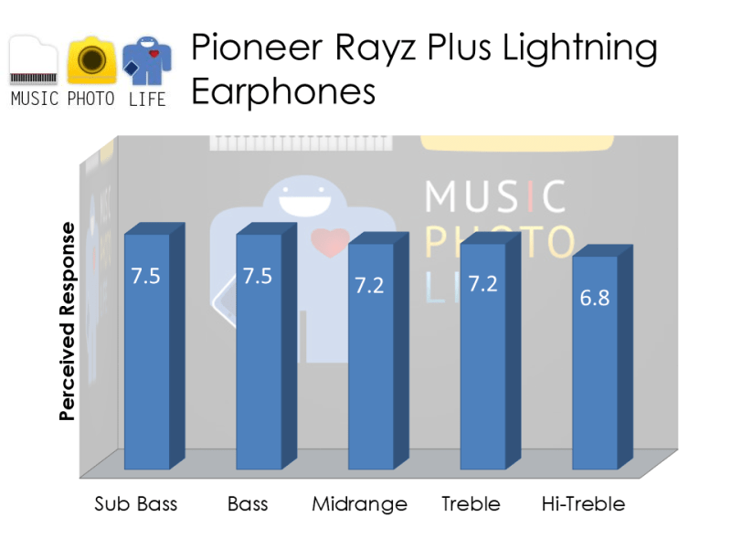 Pioneer Rayz Plus Audio Rating by musicphotolife.com