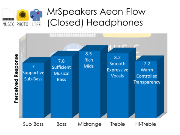 MrSpeakers Aeon Flow Closed Back Headphones audio rating by musicphotolife.com