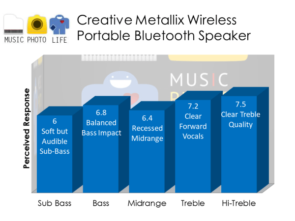 Creative Metallix Bluetooth Wireless Speaker audio rating by musicphotolife.com, Singapore consumer tech blog