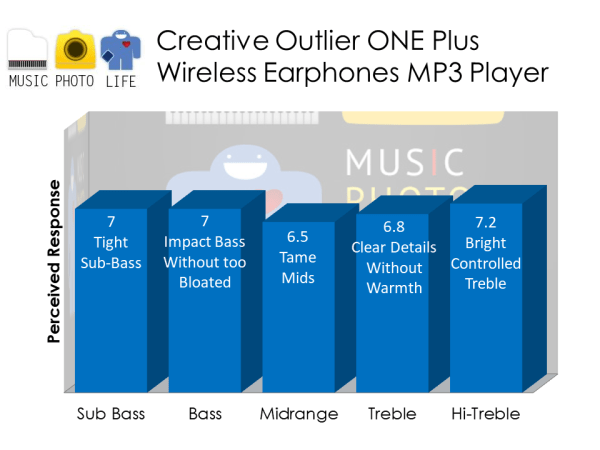 Creative Outlier One Plus audio rating by musicphotolife.com