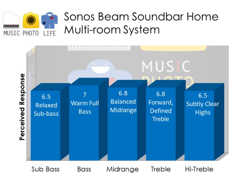 Sonos Beam audio rating by musicphotolife.com, Singapore tech blogger