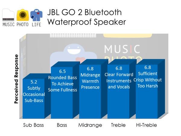 JBL GO 2 audio chart analysis review by musicphotolife.com, Singapore consumer tech gadget blogger