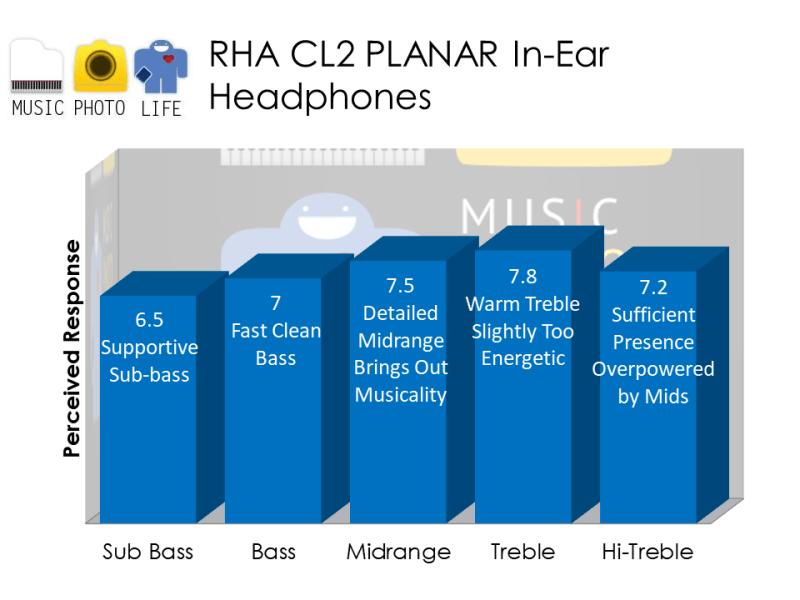 RHA CL2 Planar audio analysis by musicphotolife.com, Singapore consumer audio product blogger