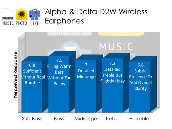 Alpha & Delta D2W wireless sports earphones audio analysis by musicphotolife.com, Singapore consumer audio product blogger