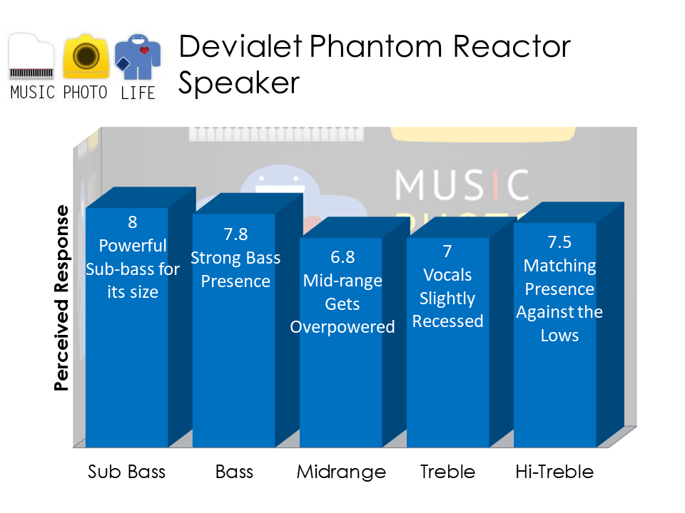 Devialet Phantom Reactor audio analysis by musicphotolife.com, Singapore audio blogger