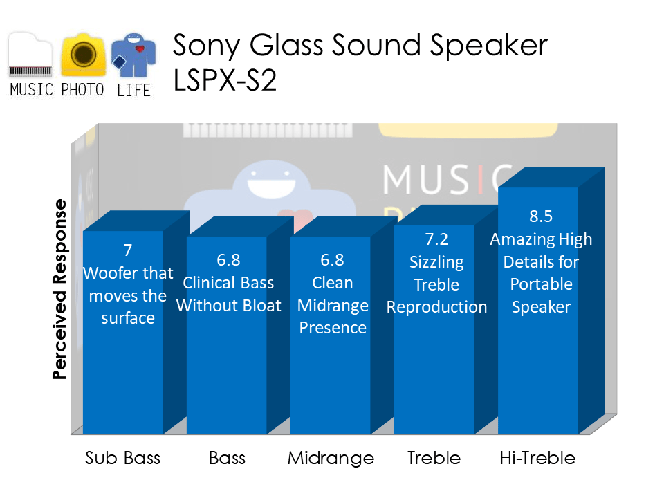 Sony Glass Sound Speaker LSPX-S2 audio analysis by Chester Tan musicphotolife.com Singapore Tech Blogger