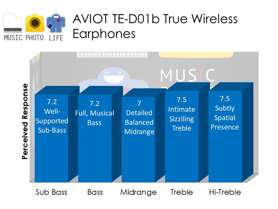 AVIOT TE-D01b audio analysis by musicphotolife, Singapore headphones review