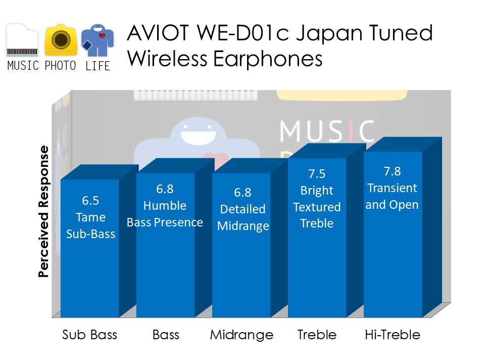 AVIOT WE-D01c wireless earphones audio analysis by musicphotolife.com, Singapore headphones review site