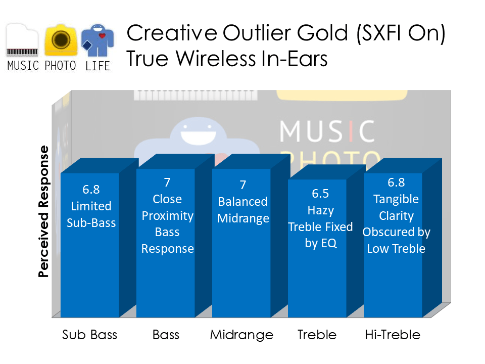 Creative Outlier Gold SXFI On audio analysis by musicphotolife.com, Singapore headphones review site