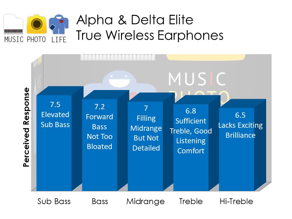 Alpha & Delta Elite audio analysis by Singapore tech blogger Chester Tan