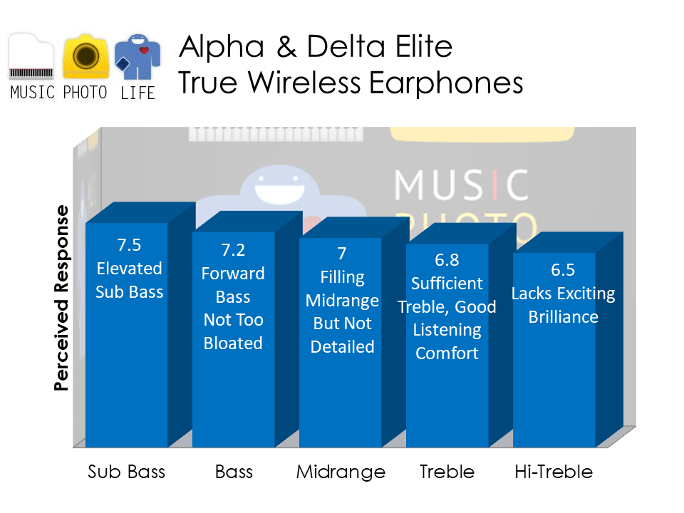 Alpha & Delta Elite audio analysis by Singapore tech blogger Chester Tan