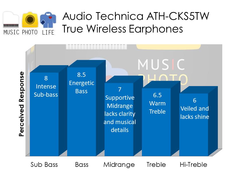 Audio-Technica ATH-CKS5TW audio analysis by musicphotolife.com Singapore headphones tech review blog