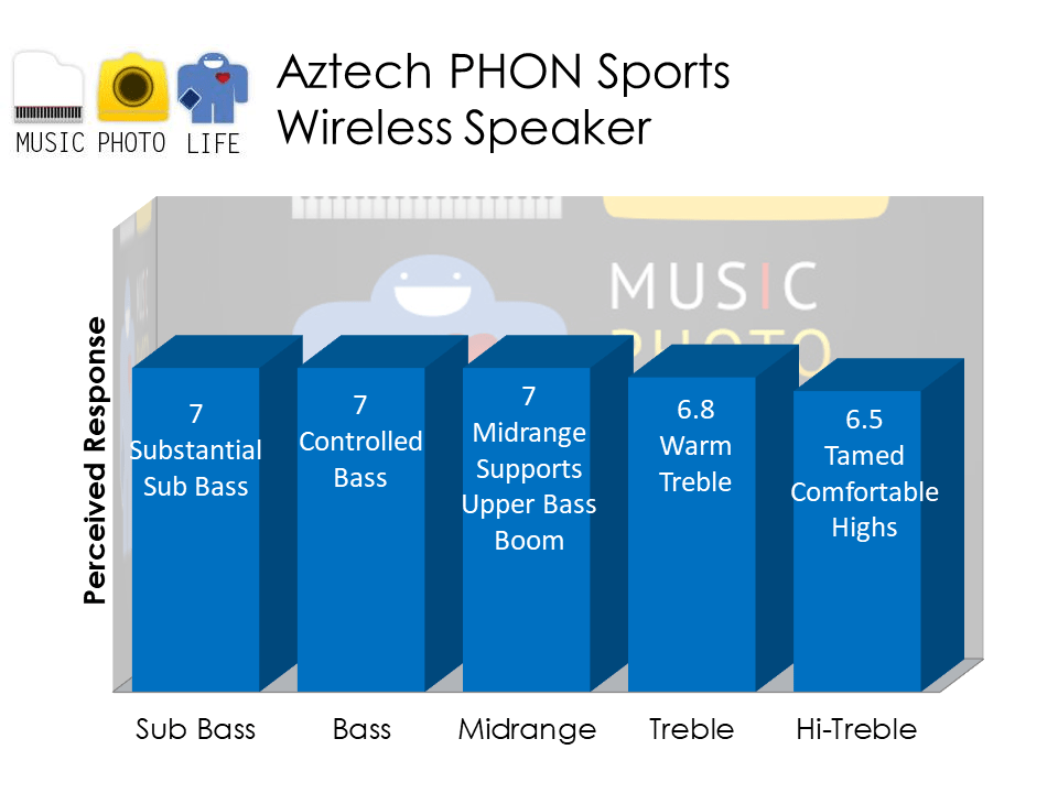 Aztech PHON Sports audio analysis by musicphotolife.com Singapore headphones review blog
