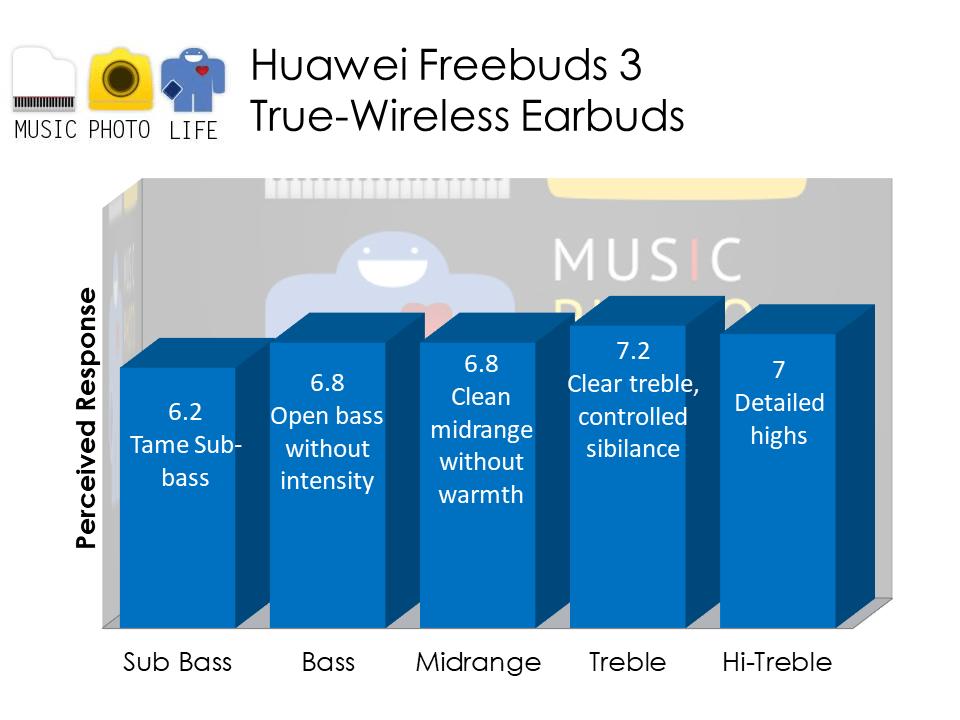 Huawei Freebuds 3 audio analysis by musicphotolife.com Singapore tech blog
