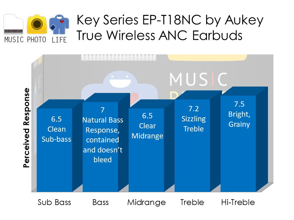 Aukey Key Series EP-T18NC audio analysis by musicphotolife.com Singapore tech blog