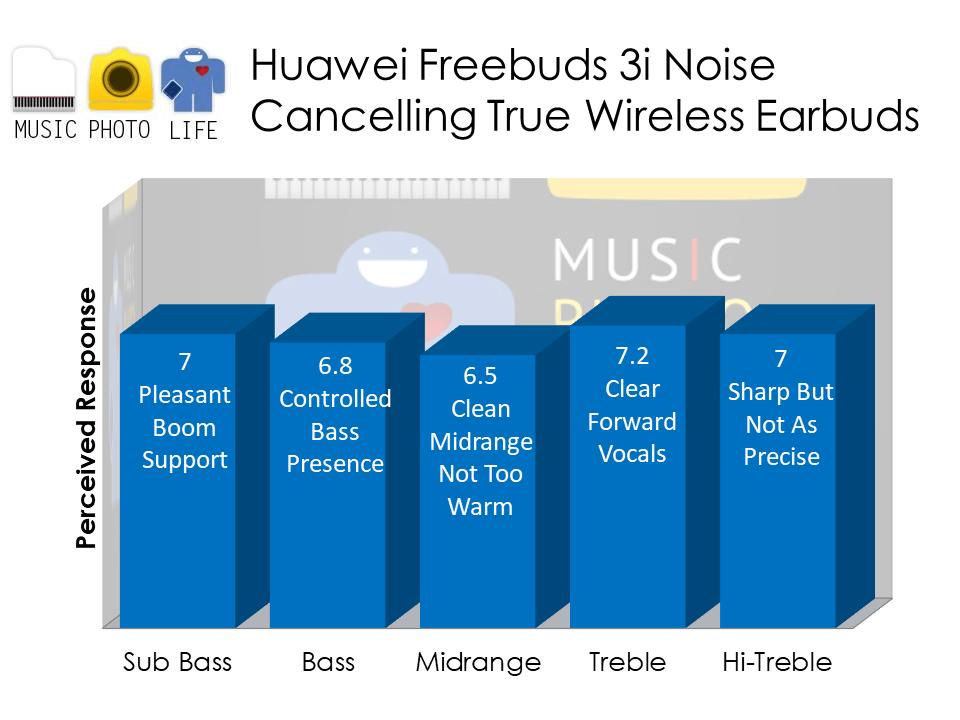 Huawei Freebuds 3i audio analysis by Music Photo Life, Singapore tech blog